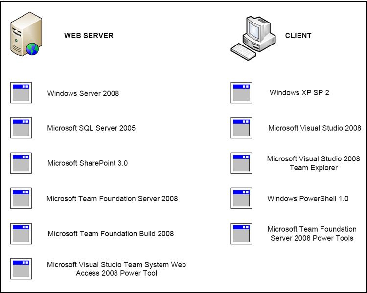 Client and server configuration for Team Foundation Server